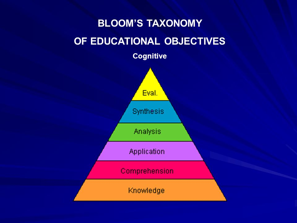 OF EDUCATIONAL OBJECTIVES