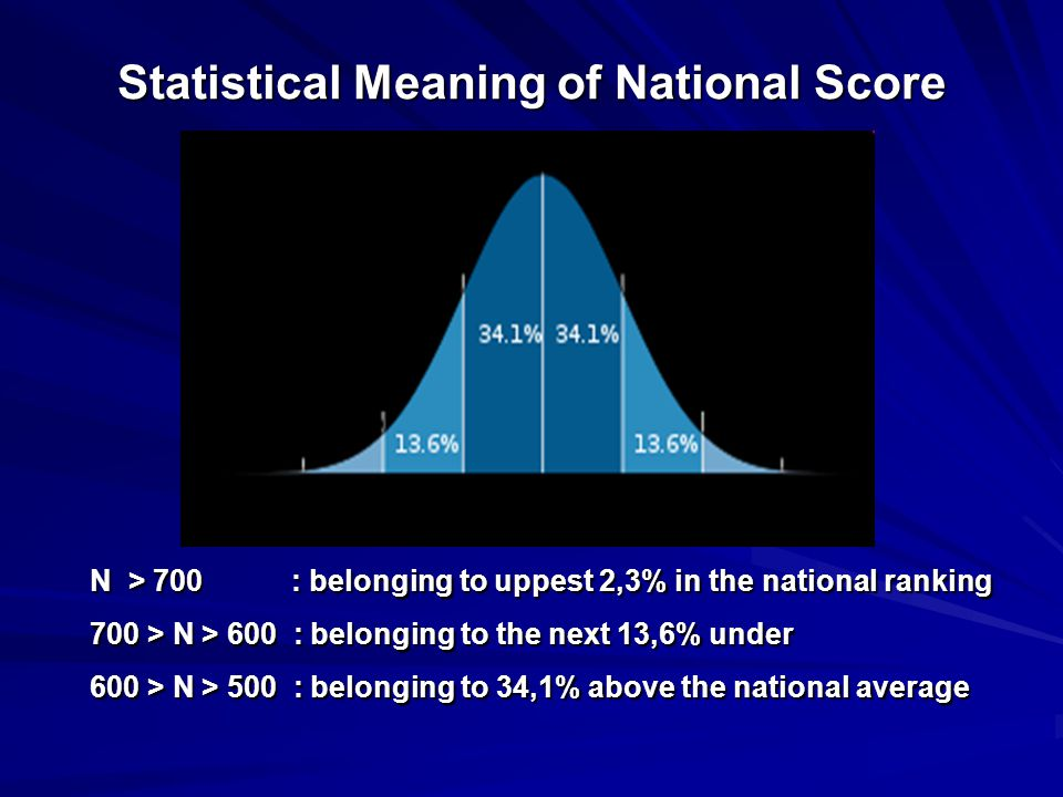 Statistical Meaning of National Score