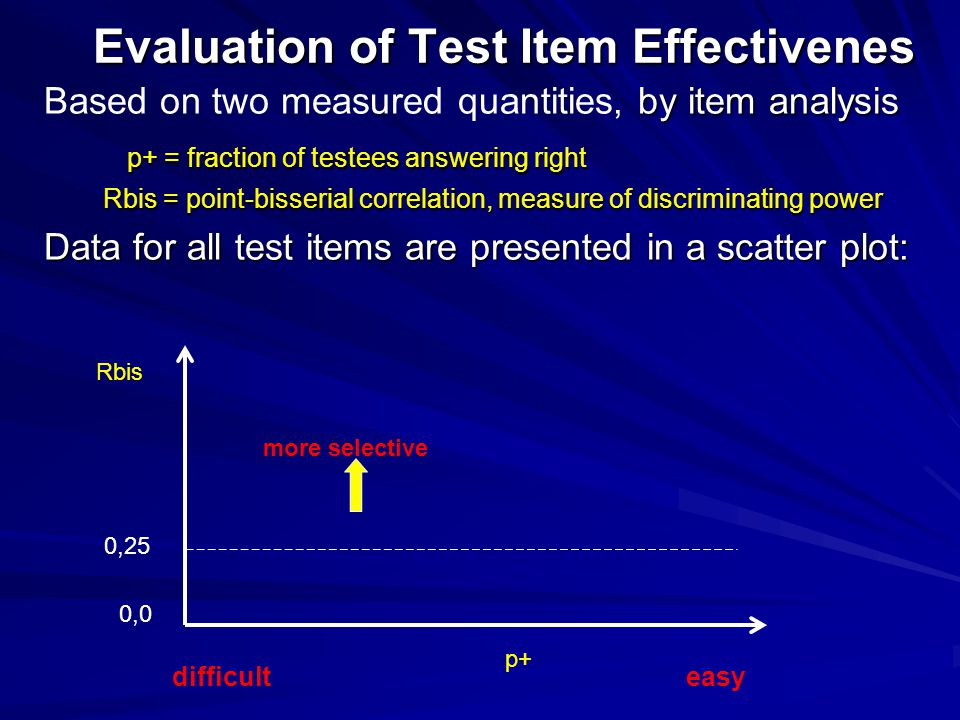 Evaluation of Test Item Effectivenes