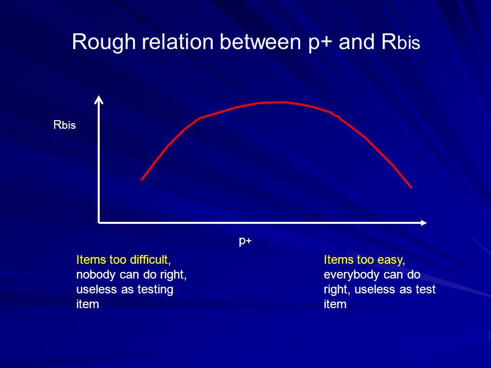 Rough relation between p+ and Rbis