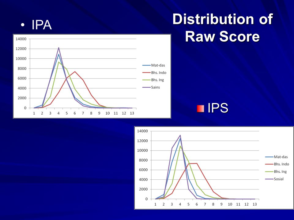 Distribution of Raw Score