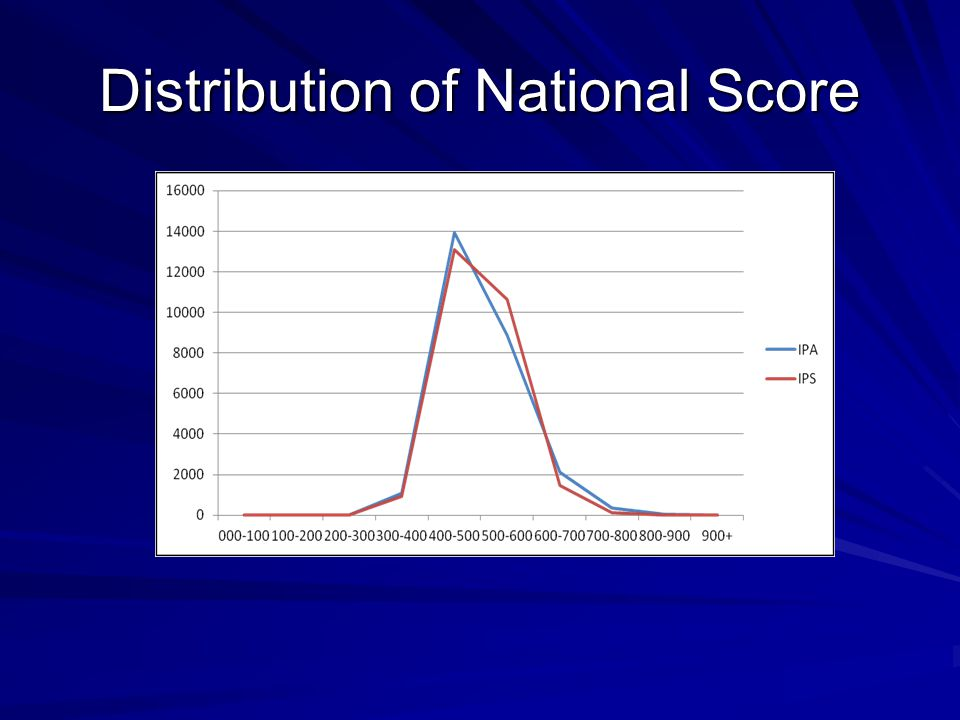 Distribution of National Score
