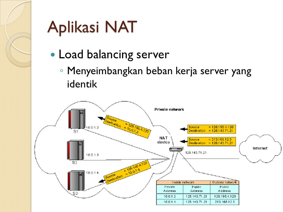 Aplikasi NAT Load balancing server