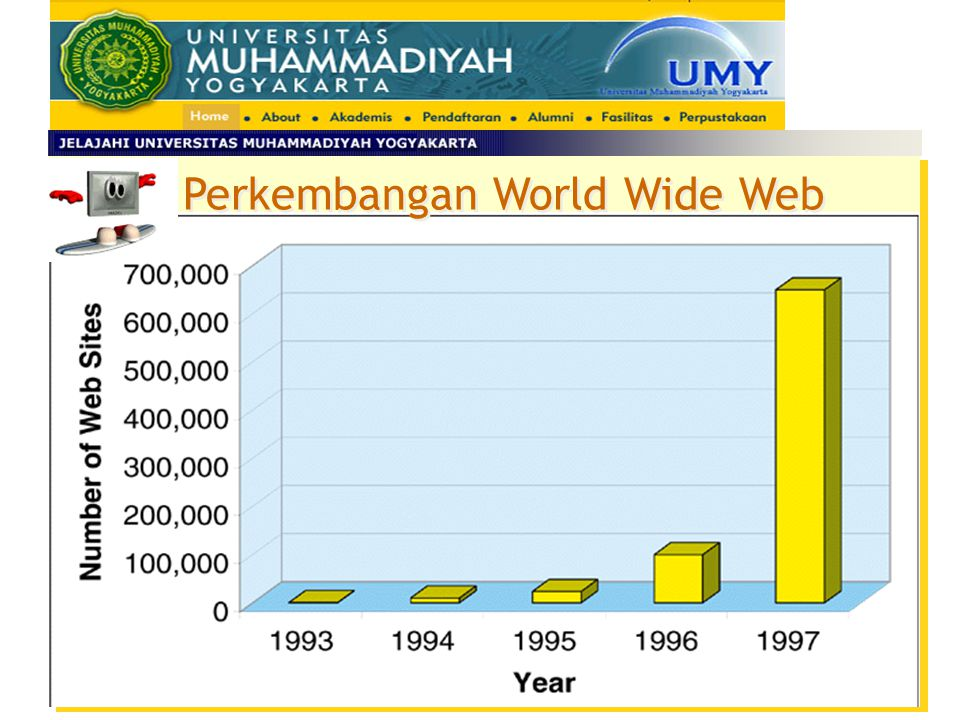Perkembangan World Wide Web