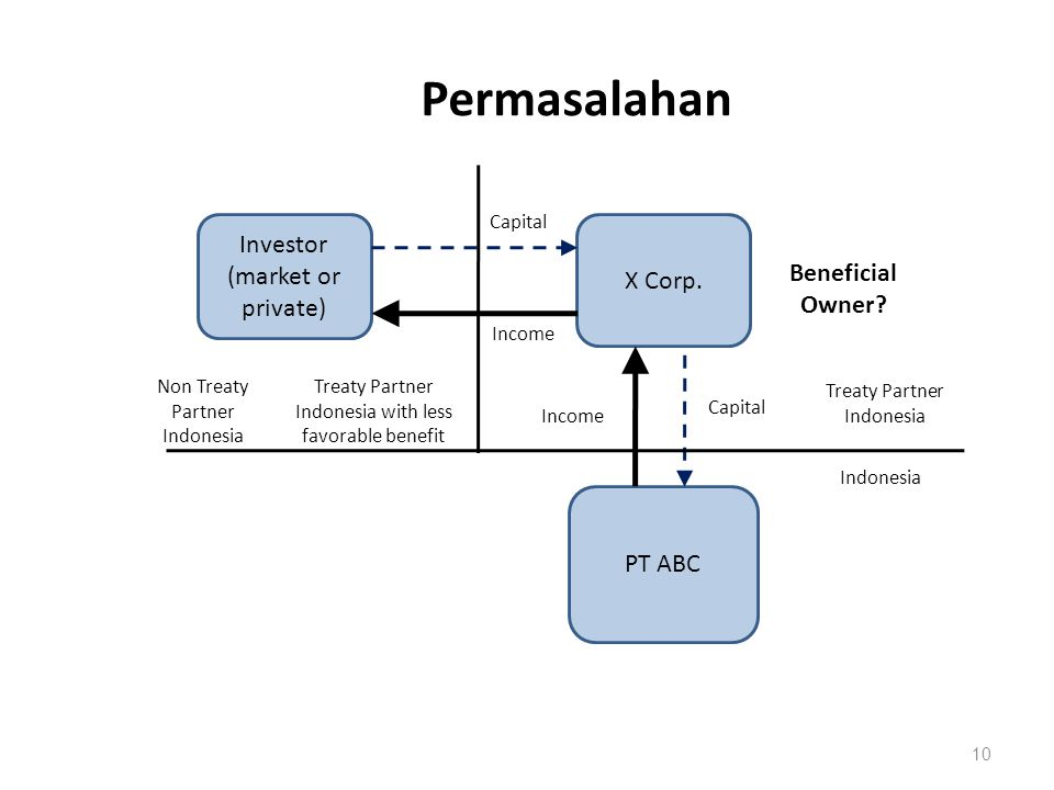 Permasalahan Investor (market or private) X Corp. Beneficial Owner