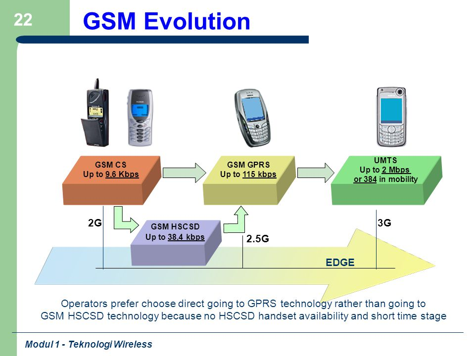 GSM Evolution GSM CS. Up to 9,6 Kbps. GSM GPRS. Up to 115 kbps. UMTS. Up to 2 Mbps. or 384 in mobility.