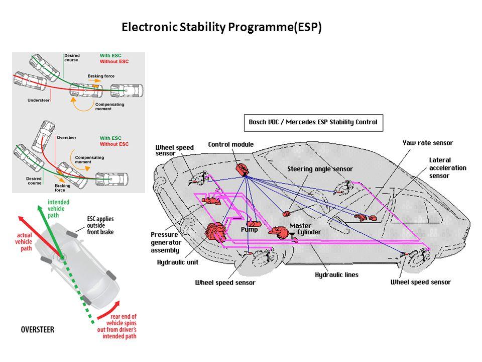 Electronic Stability Control >> Dukungan Teknologi Electronic Brake Force Distribution Ebd