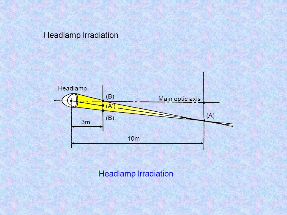 Headlamp Irradiation Headlamp Irradiation Headlamp (B) Main optic axis