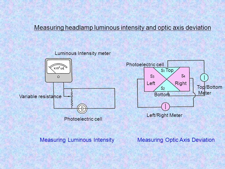 Measuring headlamp luminous intensity and optic axis deviation