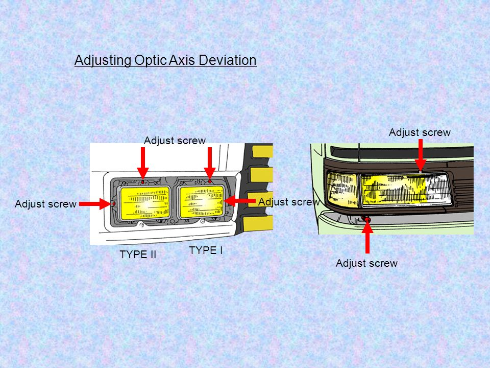 Adjusting Optic Axis Deviation