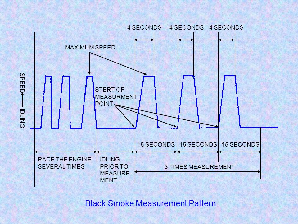 Black Smoke Measurement Pattern