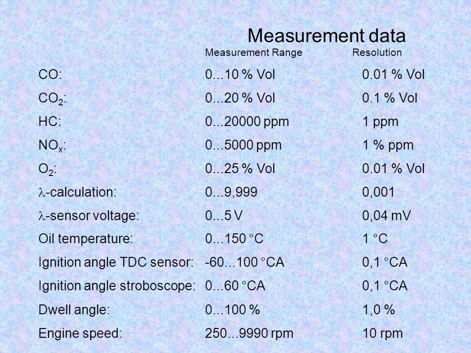 Measurement data CO: 0...10 % Vol 0.01 % Vol