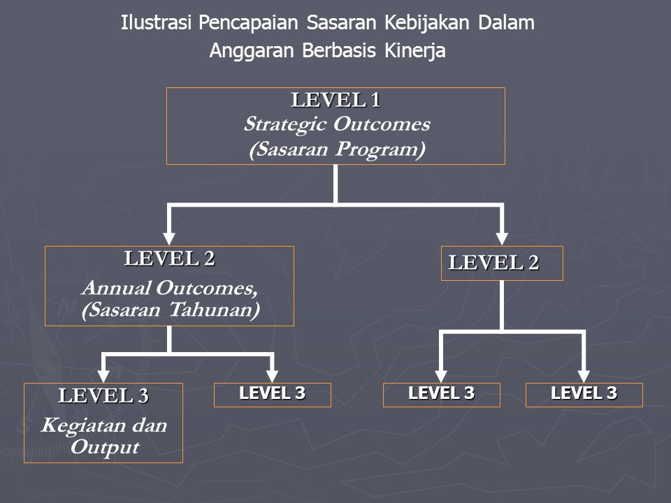 Annual Outcomes, (Sasaran Tahunan)