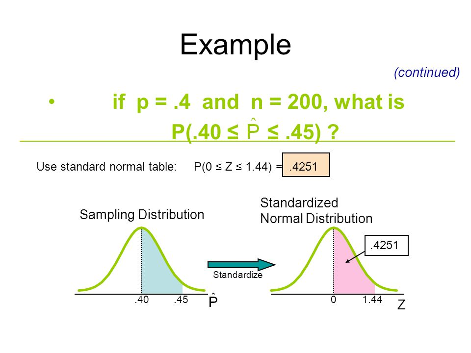Example if p = .4 and n = 200, what is P(.40 ≤ ≤ .45) (continued)