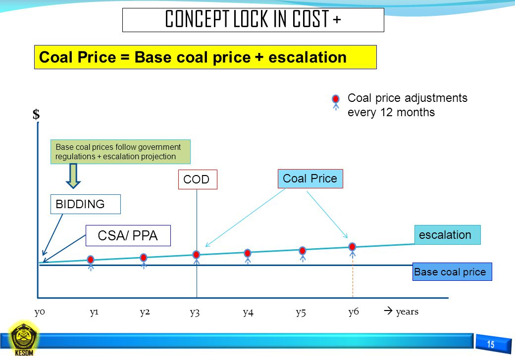 CONCEPT LOCK IN COST + $ Coal Price = Base coal price + escalation
