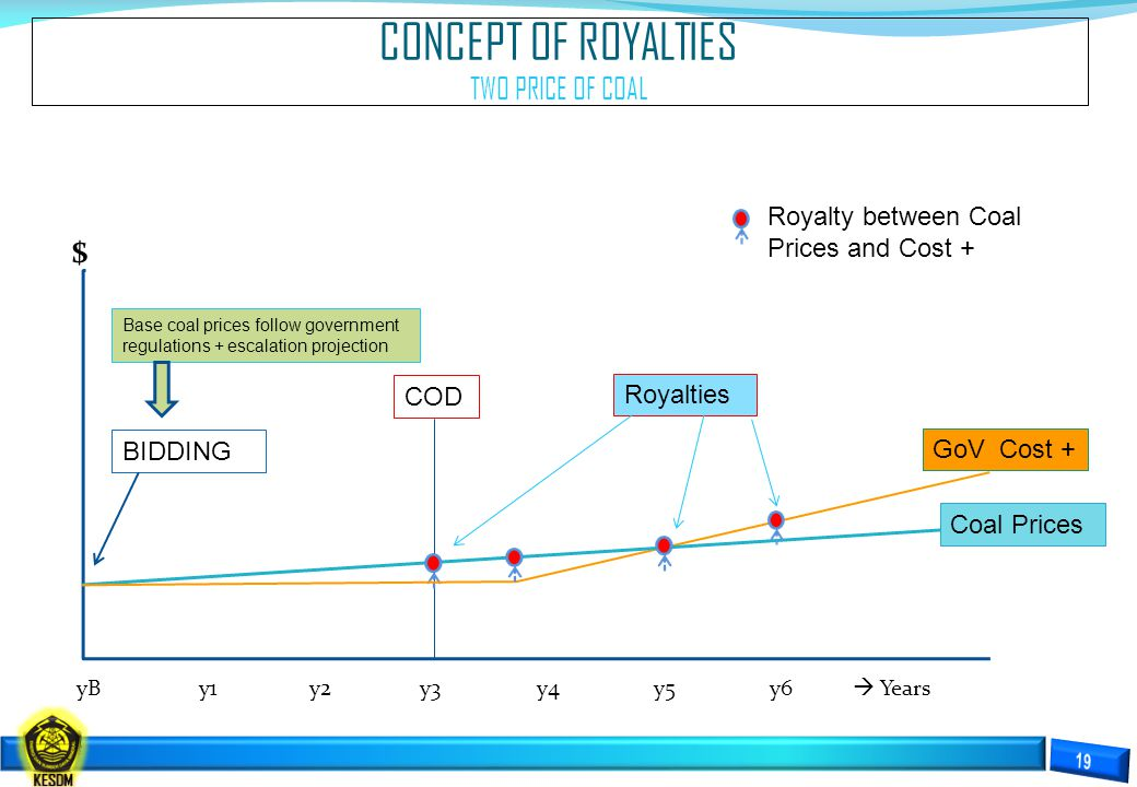 CONCEPT OF ROYALTIES TWO PRICE OF COAL