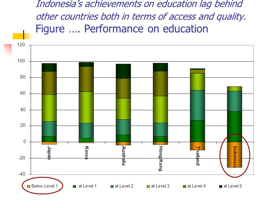 Indonesia's achievements on education lag behind other countries both in terms of access and quality. Figure …. Performance on education