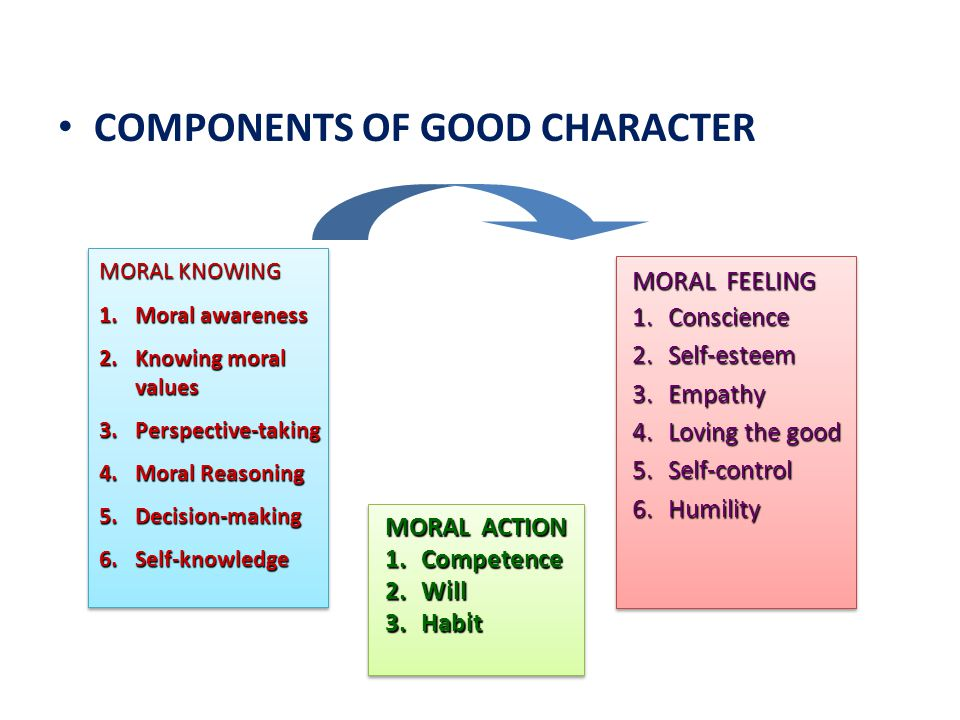 COMPONENTS OF GOOD CHARACTER