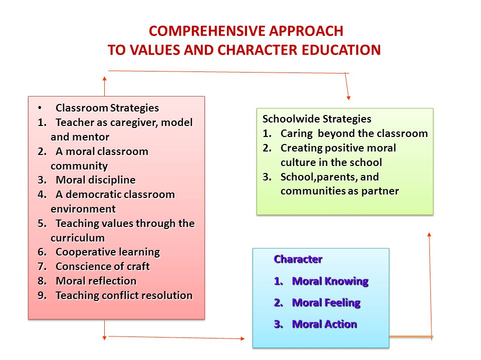 COMPREHENSIVE APPROACH TO VALUES AND CHARACTER EDUCATION