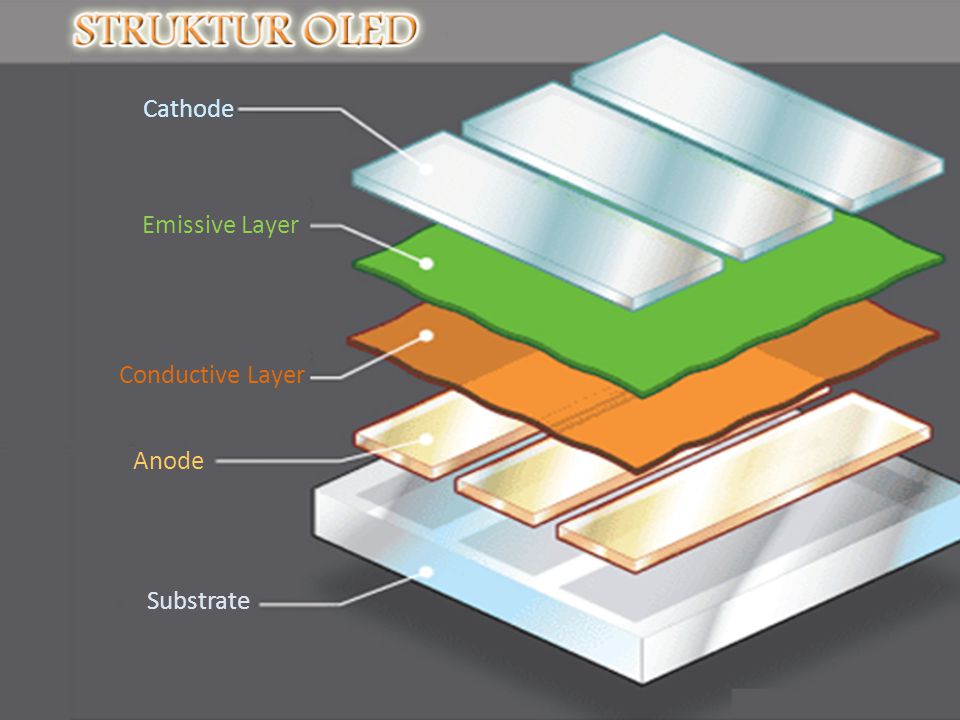 Cathode Emissive Layer Conductive Layer Anode Substrate