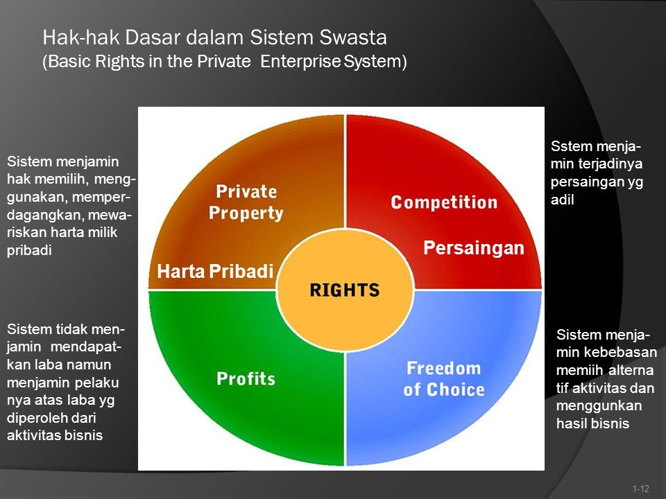 Hak-hak Dasar dalam Sistem Swasta (Basic Rights in the Private Enterprise System)