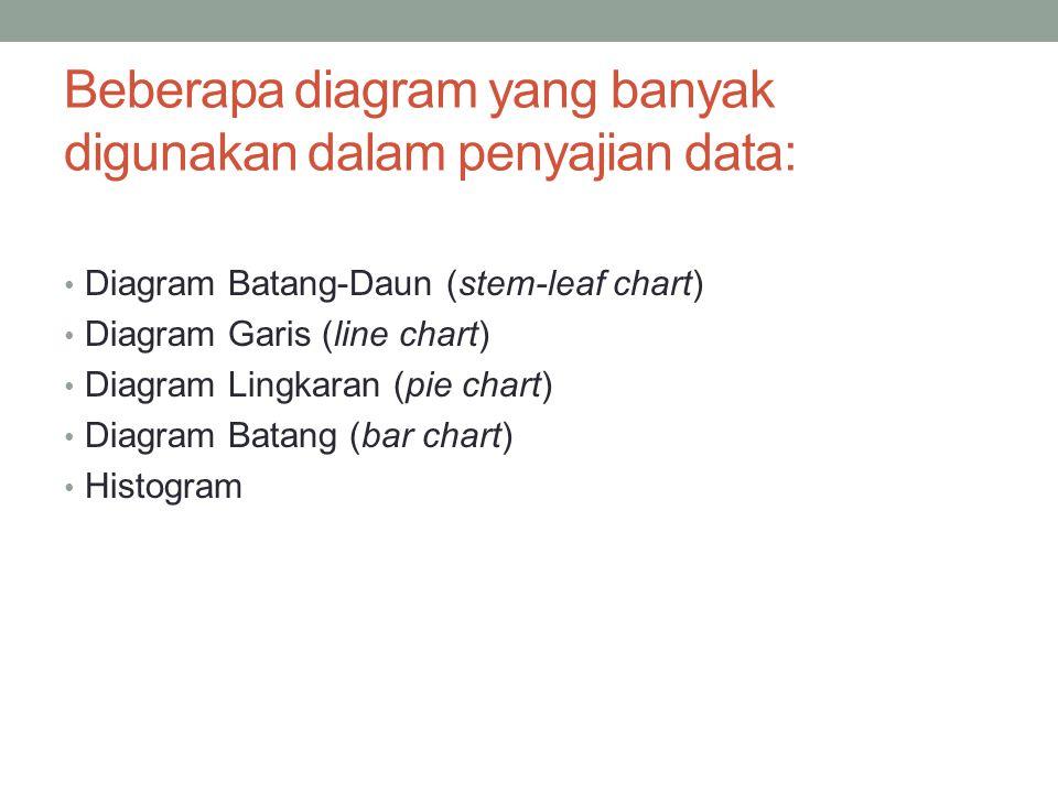 Statistika industri i penyajian data ppt download beberapa diagram yang banyak digunakan dalam penyajian data ccuart Choice Image