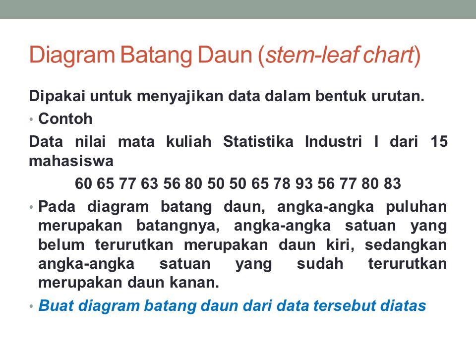 Statistika industri i penyajian data ppt download 9 diagram batang daun ccuart Image collections