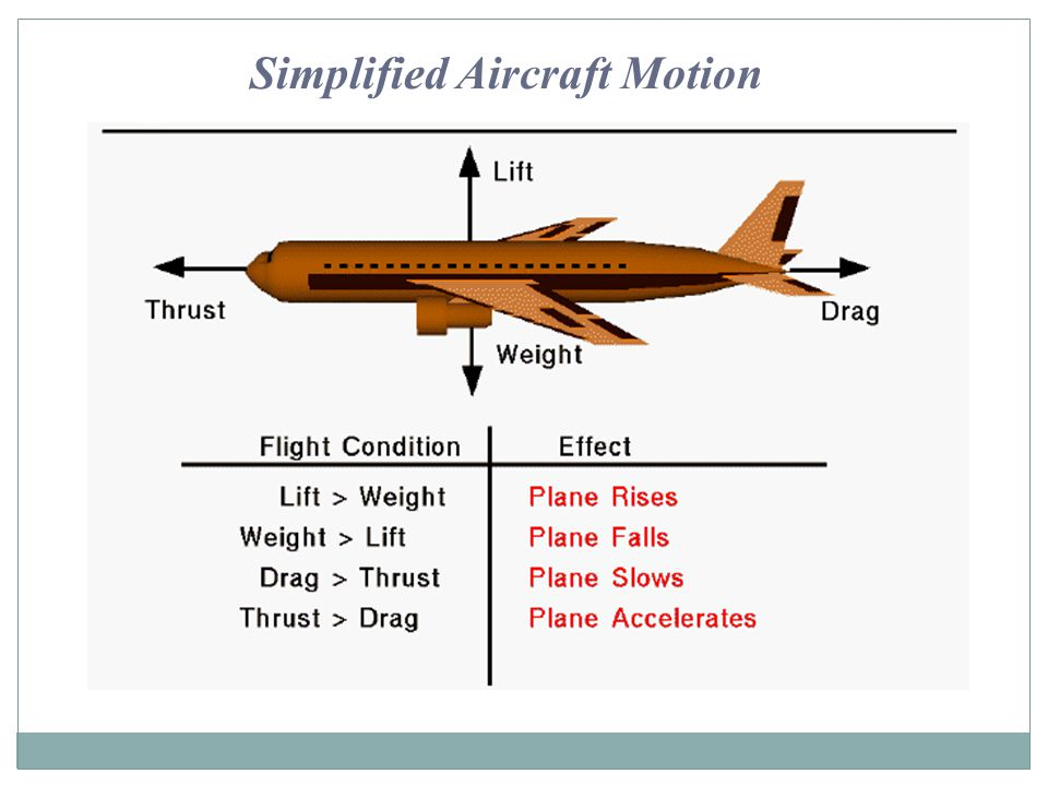 Simplified Aircraft Motion