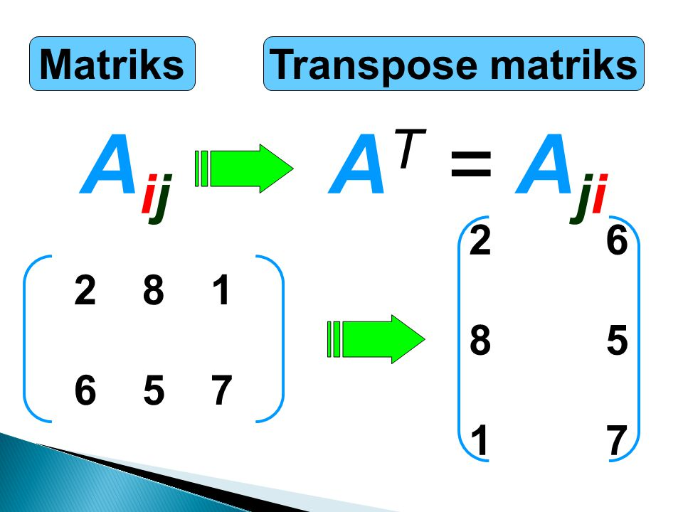 Matriks Transpose matriks Aij AT = Aji 2 6 8 5 1 7 2 8 1 6 5 7