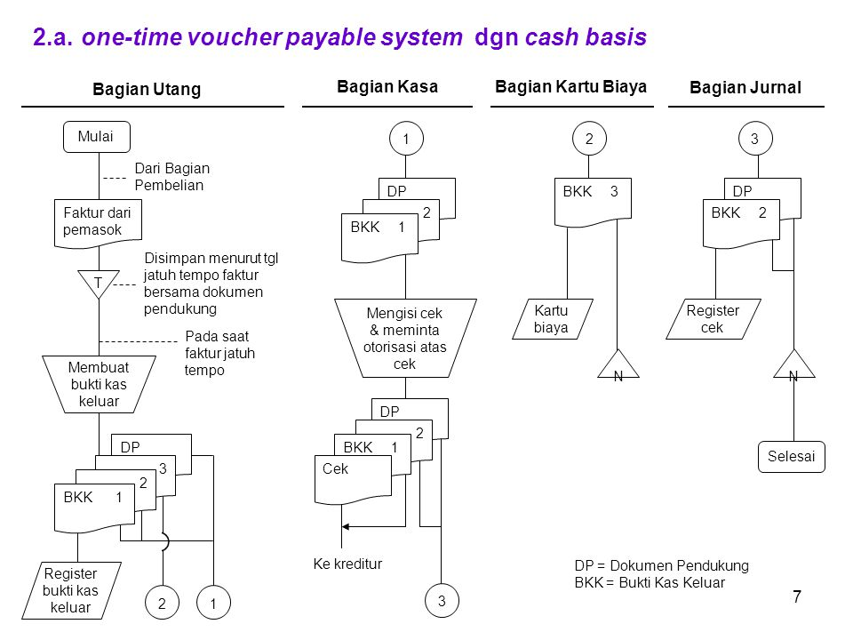2.a. one-time voucher payable system dgn cash basis
