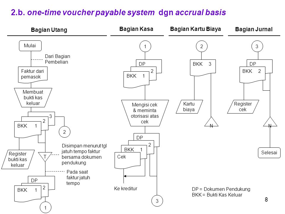 2.b. one-time voucher payable system dgn accrual basis