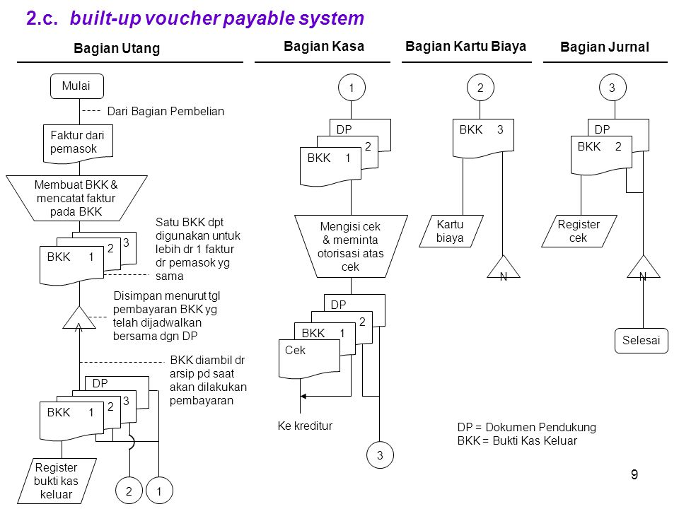 2.c. built-up voucher payable system
