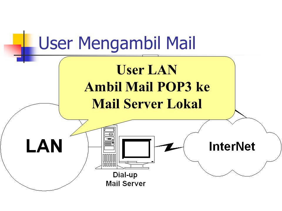 User Mengambil Mail User LAN Ambil Mail POP3 ke Mail Server Lokal