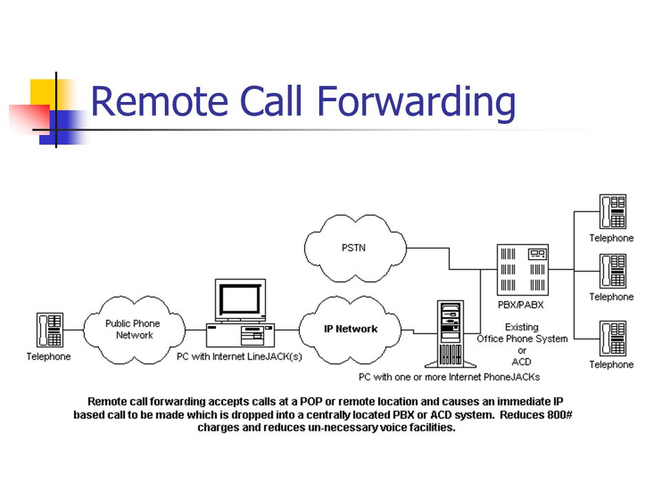 Remote Call Forwarding
