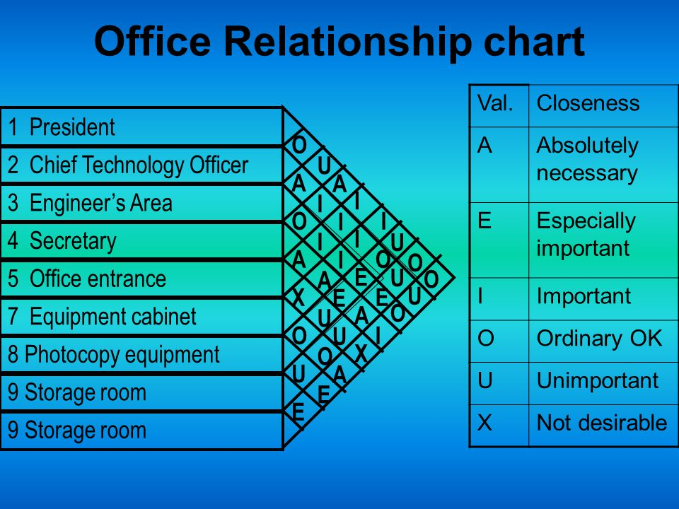 Office Relationship chart