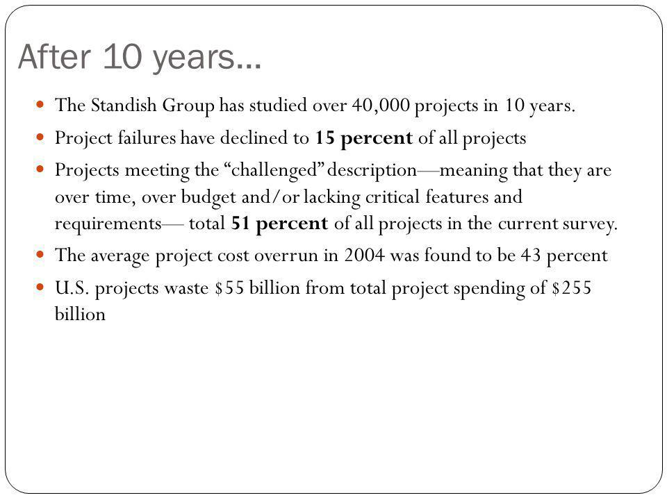 After 10 years... The Standish Group has studied over 40,000 projects in 10 years. Project failures have declined to 15 percent of all projects.