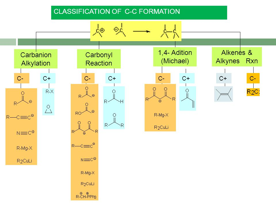 CLASSIFICATION OF C-C FORMATION 1,4- Adition (Michael)