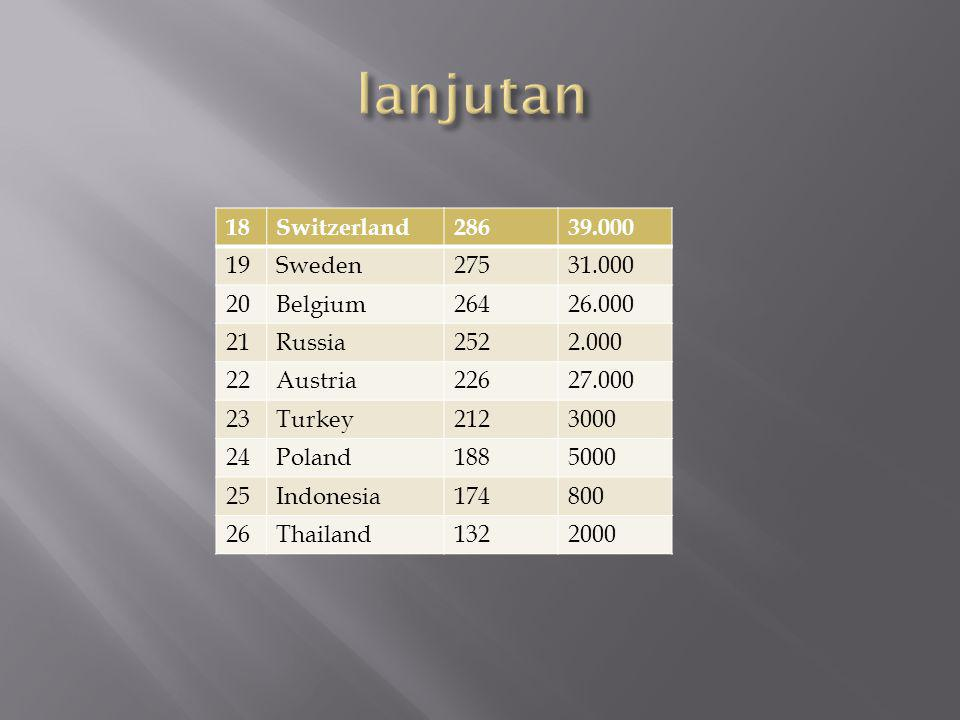 lanjutan 18 Switzerland 286 39.000 19 Sweden 275 31.000 20 Belgium 264