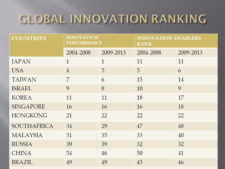 GLOBAL INNOVATION RANKING