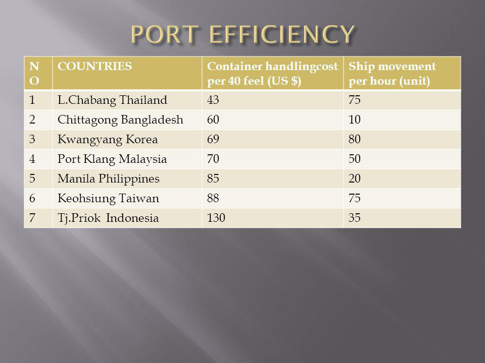 PORT EFFICIENCY NO COUNTRIES Container handlingcost per 40 feel (US $)
