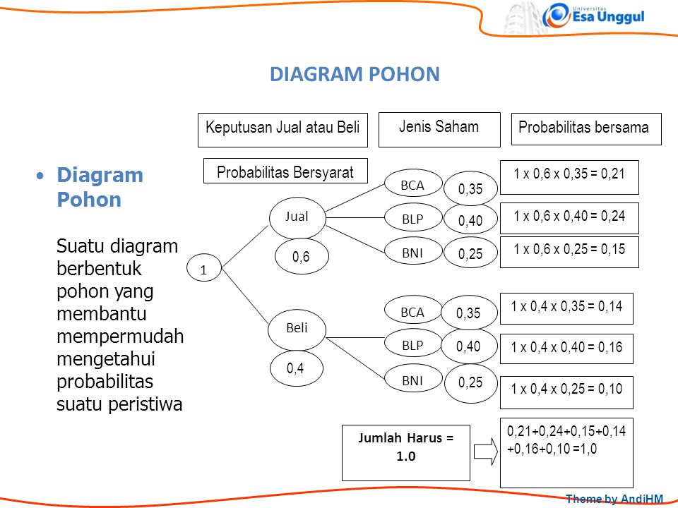 Konsep dasar probabilitas ppt download 27 diagram pohon diagram pohon ccuart Choice Image