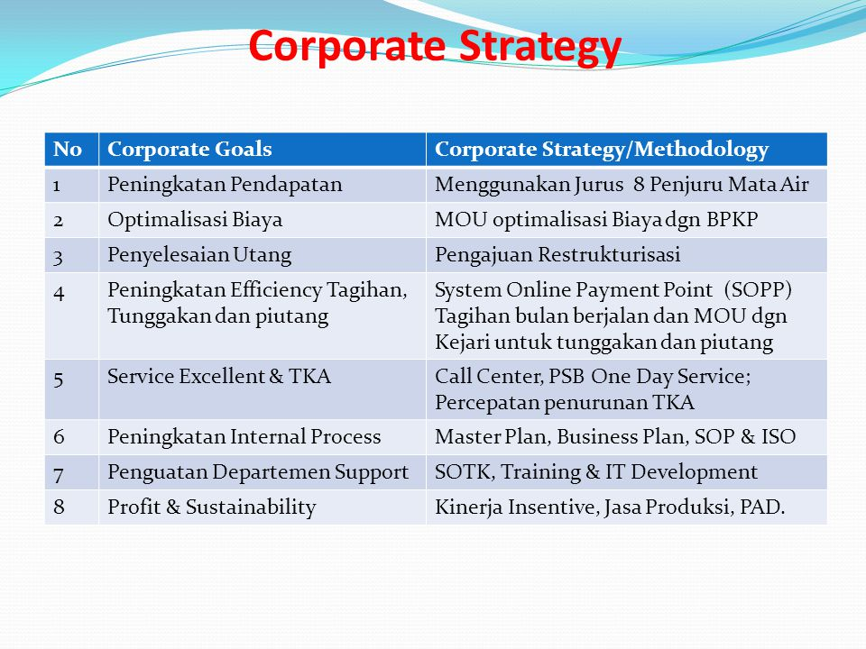 Corporate Strategy No Corporate Goals Corporate Strategy/Methodology 1