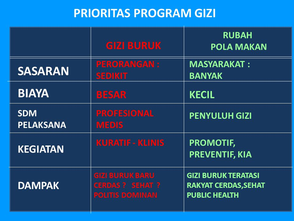 PRIORITAS PROGRAM GIZI