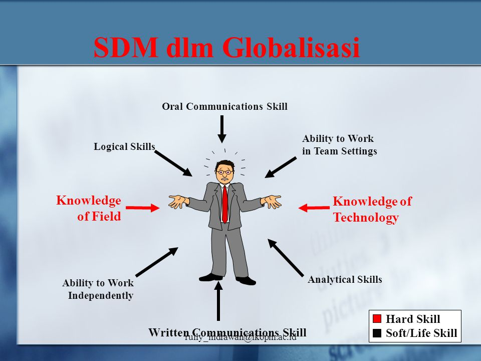 SDM dlm Globalisasi Knowledge of Field Knowledge of Technology