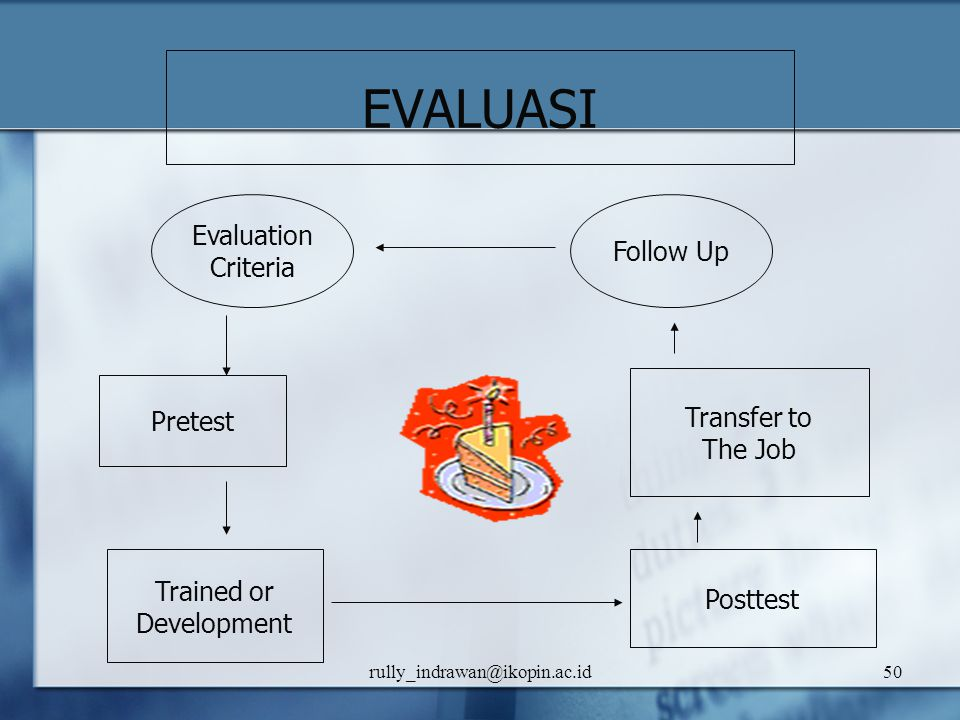 EVALUASI Evaluation Follow Up Criteria Transfer to Pretest The Job