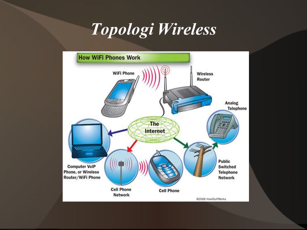 Topologi Wireless
