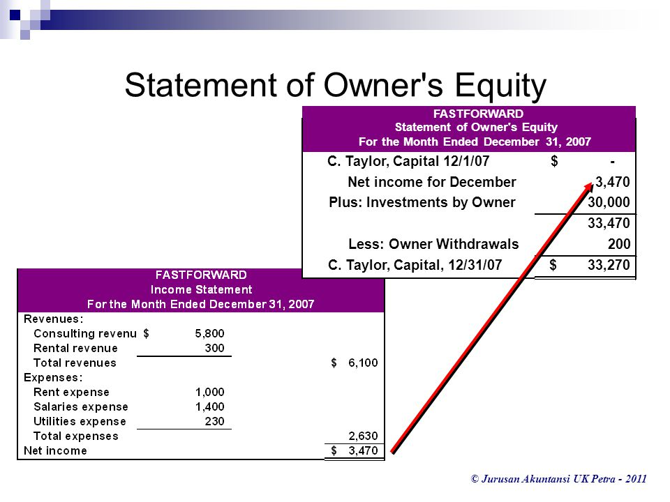 Statement of Owner s Equity