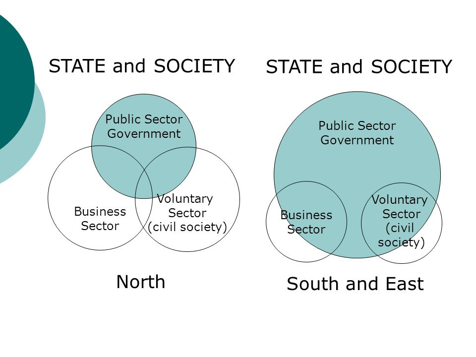 STATE and SOCIETY STATE and SOCIETY North South and East Public Sector