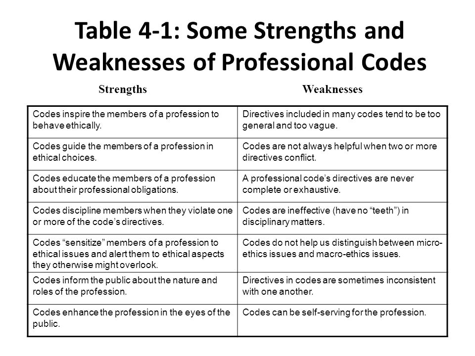 Table 4-1: Some Strengths and Weaknesses of Professional Codes