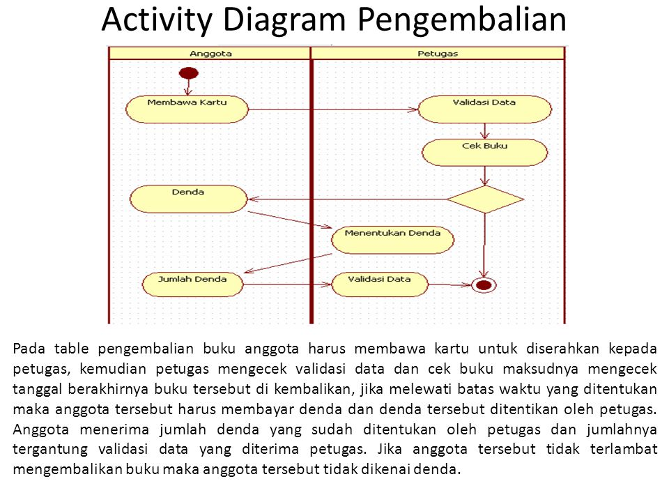 Activity Diagram Pengembalian